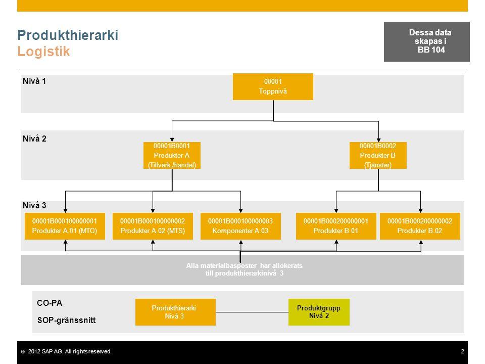 Produkthierarki Logistik
