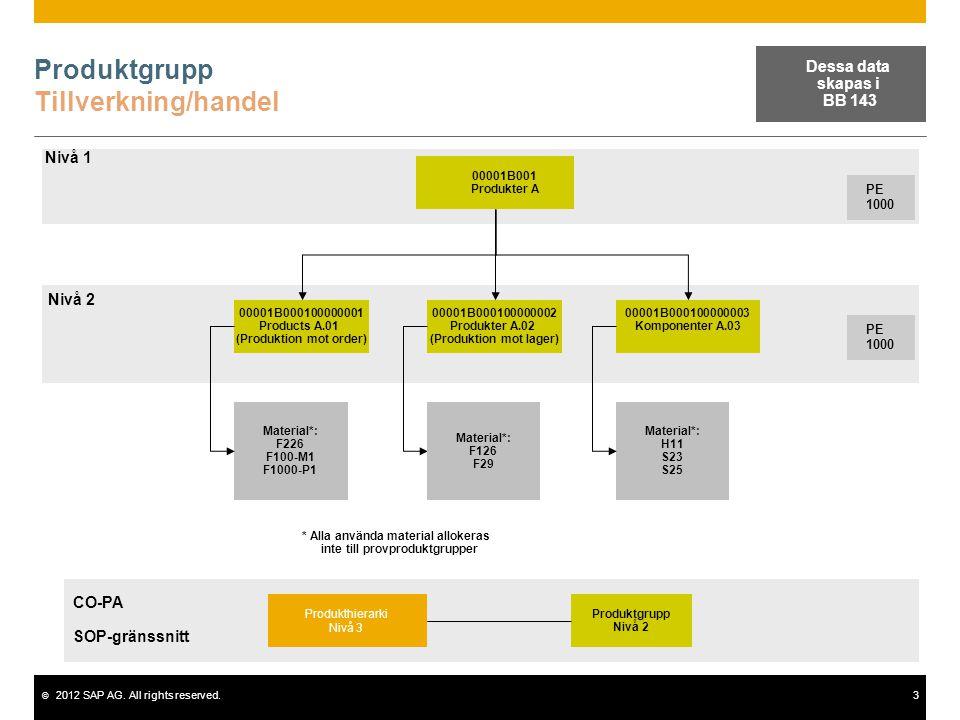 Produktgrupp Tillverkning/handel
