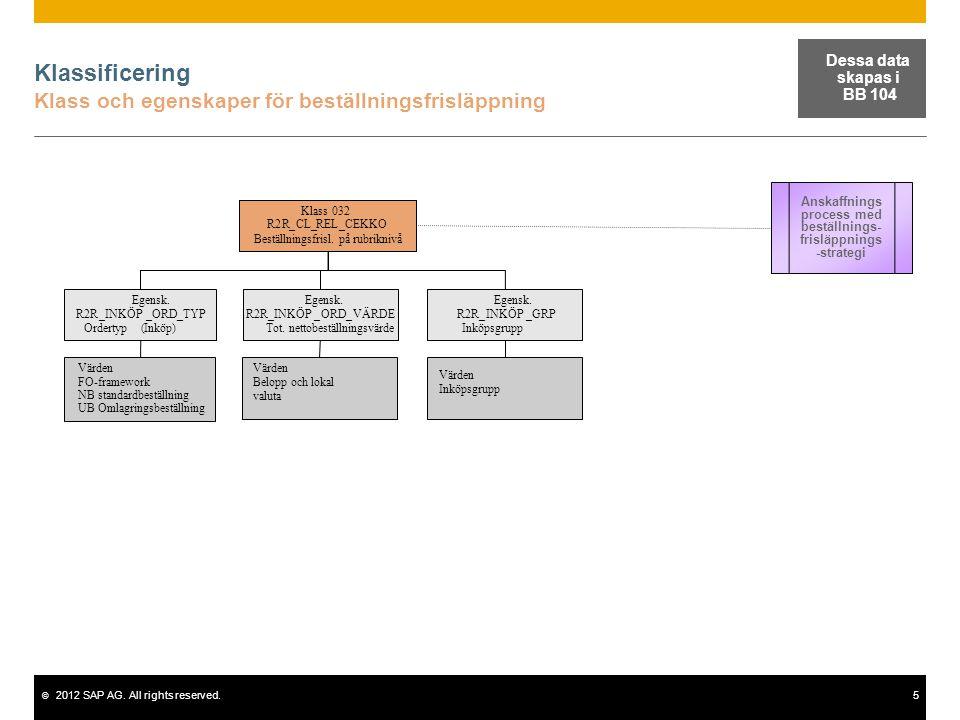 Klassificering Klass och egenskaper för beställningsfrisläppning