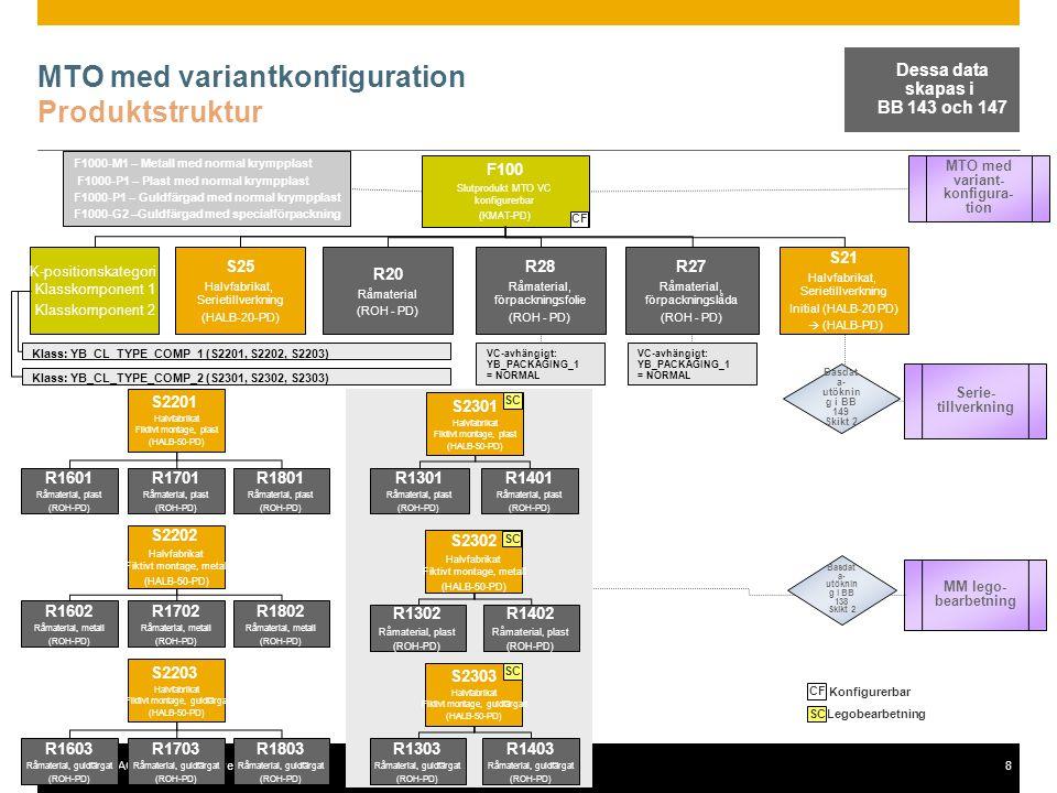 MTO med variantkonfiguration Produktstruktur