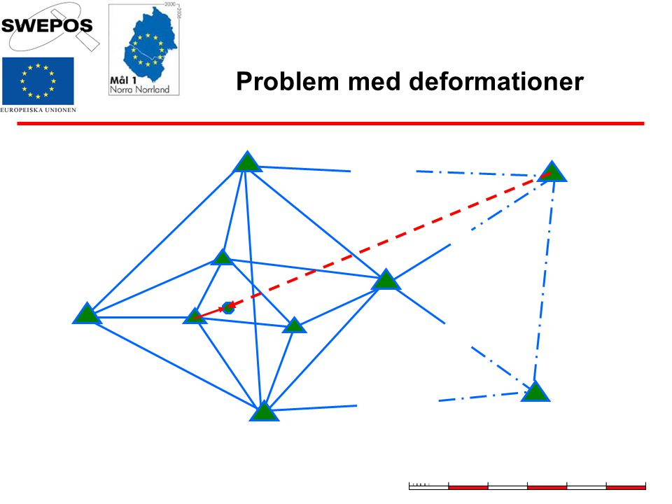 Problem med deformationer