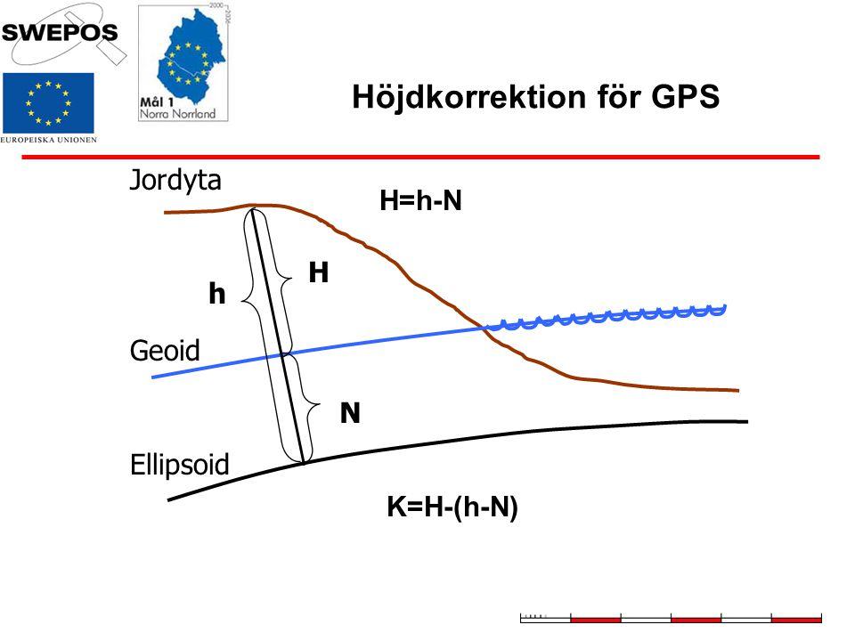 Höjdkorrektion för GPS