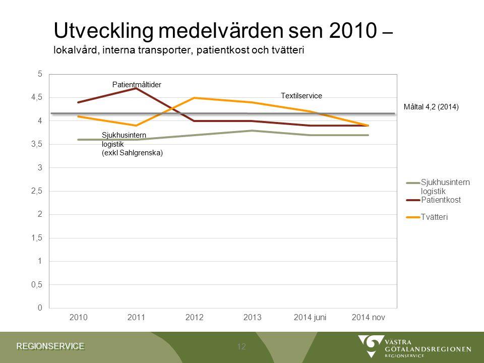 Utveckling medelvärden sen 2010 – lokalvård, interna transporter, patientkost och tvätteri