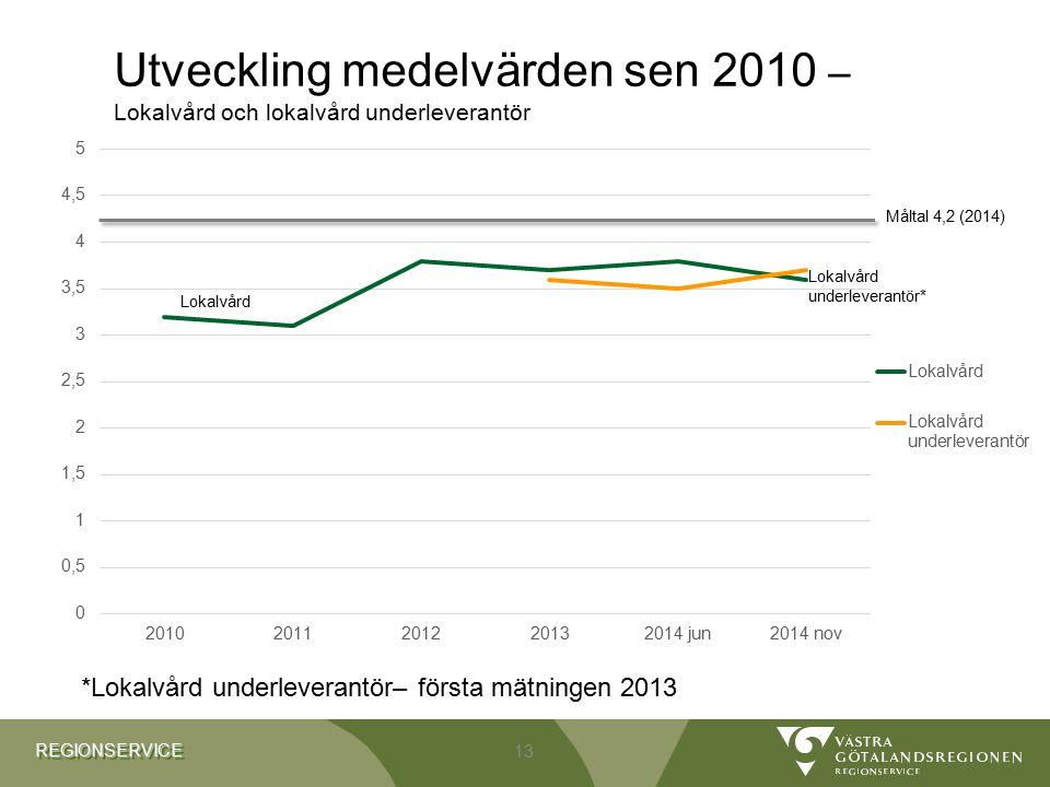 Utveckling medelvärden sen 2010 – Lokalvård och lokalvård underleverantör
