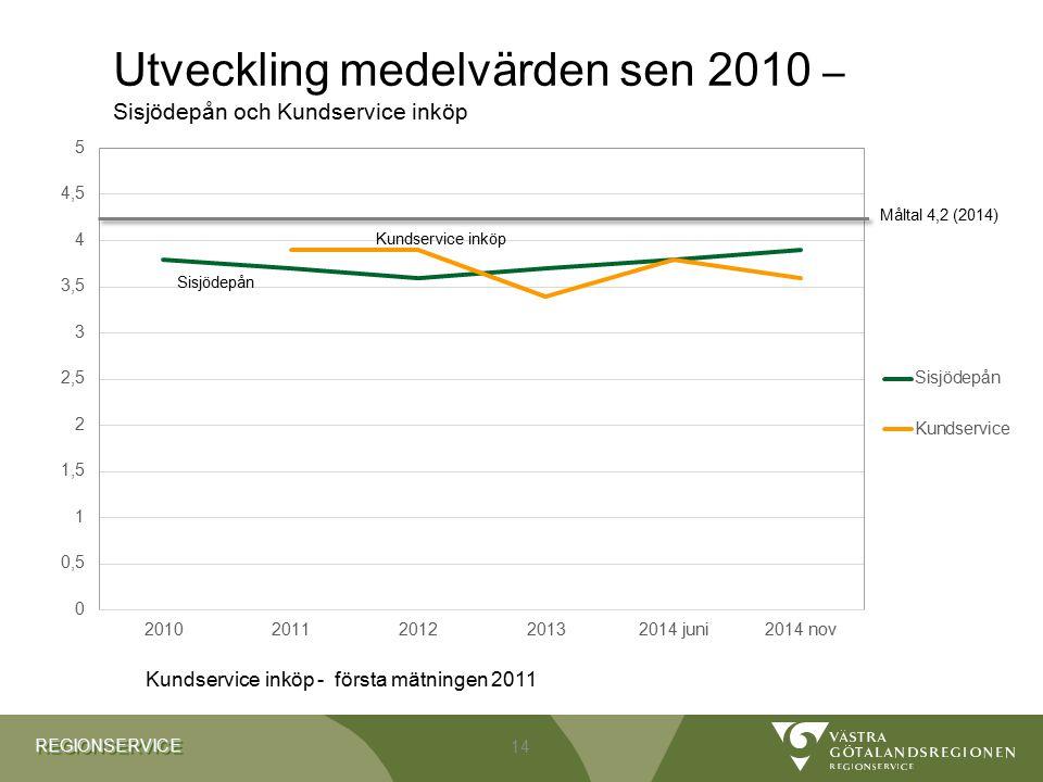 Utveckling medelvärden sen 2010 – Sisjödepån och Kundservice inköp