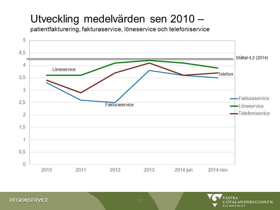 Utveckling medelvärden sen 2010 – patientfakturering, fakturaservice, löneservice och telefoniservice