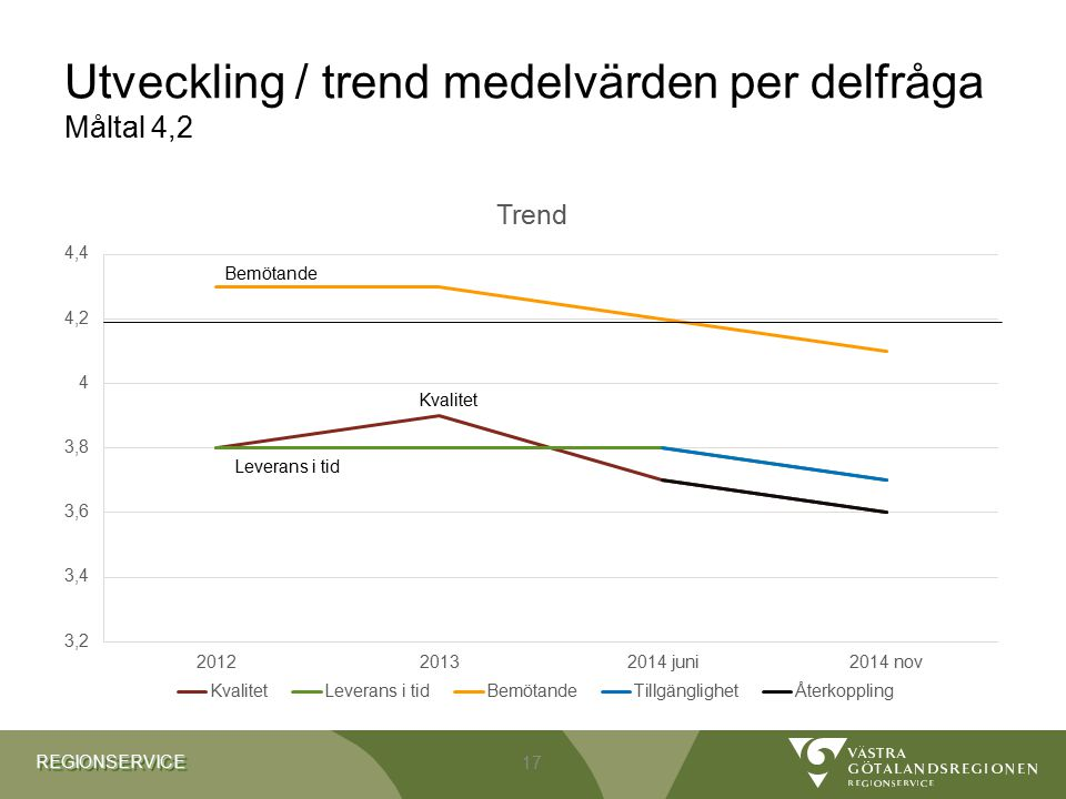 Utveckling / trend medelvärden per delfråga Måltal 4,2