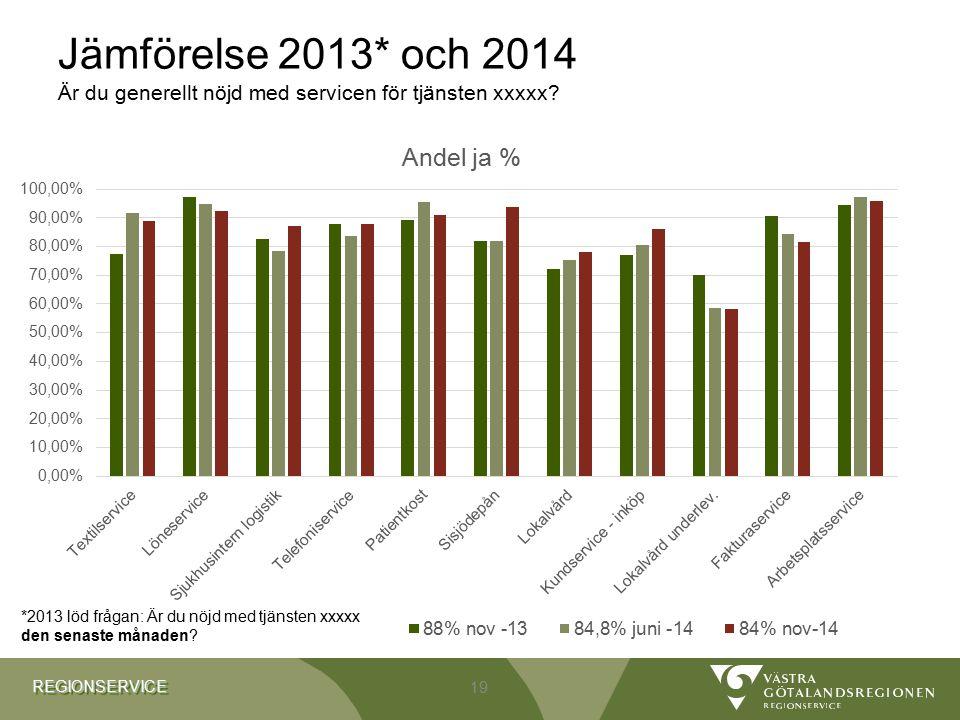 Jämförelse 2013* och 2014 Är du generellt nöjd med servicen för tjänsten xxxxx