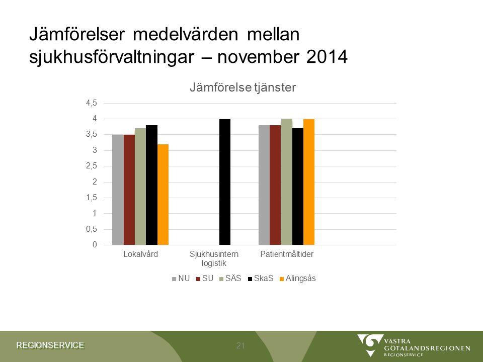 Jämförelser medelvärden mellan sjukhusförvaltningar – november 2014