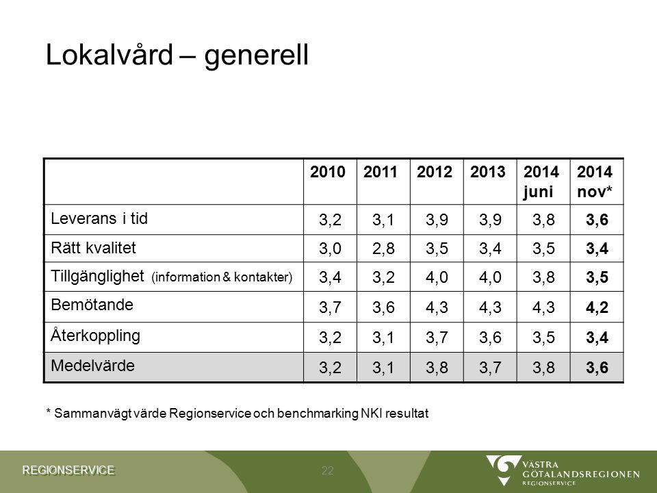 Lokalvård – generell 2010 2011 2012 2013 2014 juni 2014 nov*