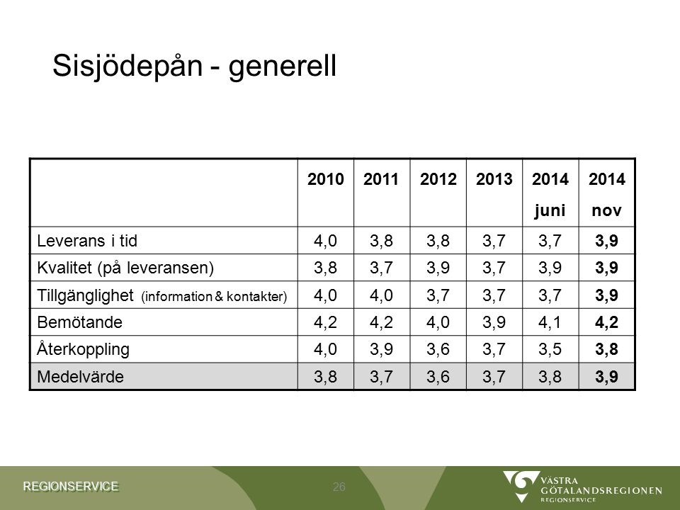Sisjödepån - generell 2010 2011 2012 2013 2014 juni 2014 nov