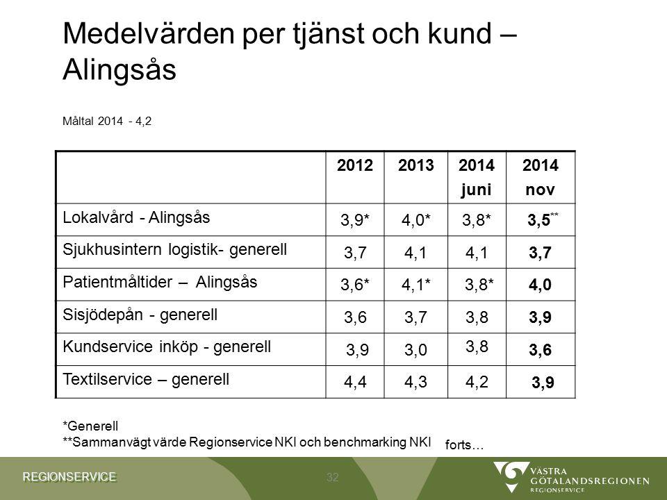 Medelvärden per tjänst och kund – Alingsås Måltal 2014 - 4,2