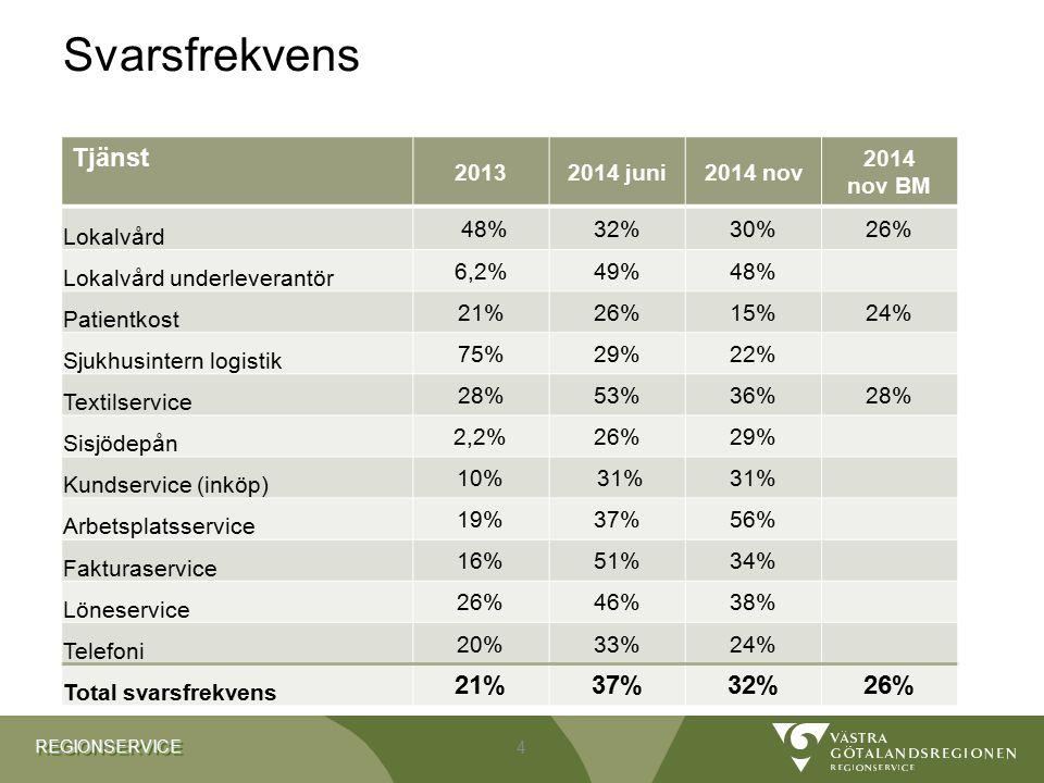Svarsfrekvens Tjänst 2013 2014 juni 2014 nov 2014 nov BM Lokalvård 48%