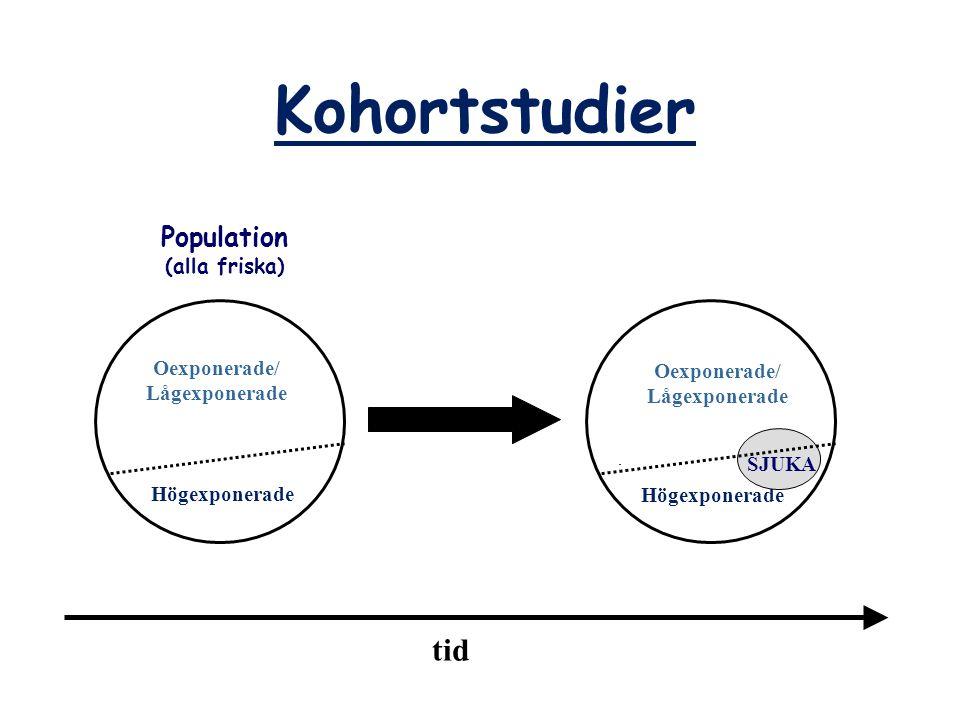 Kohortstudier tid Population (alla friska) Oexponerade/ Oexponerade/
