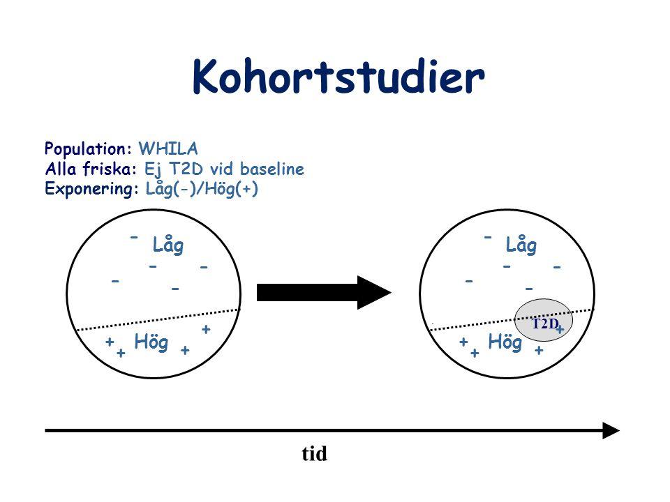 Kohortstudier tid - Låg Hög + - Låg Hög + Population: WHILA