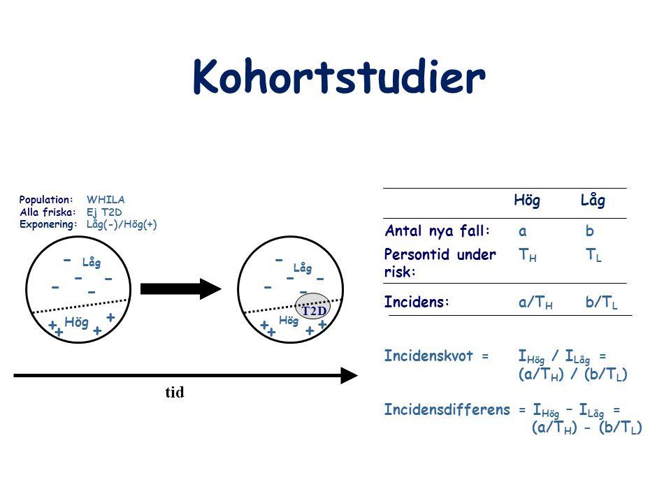 Kohortstudier - + tid Hög Låg Antal nya fall: a b