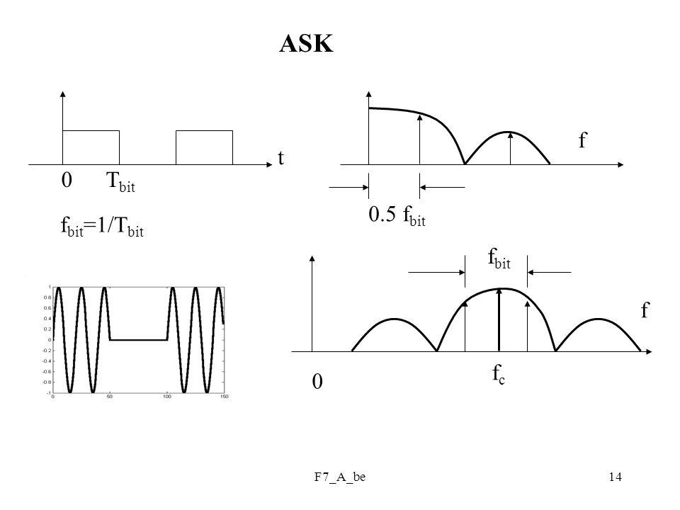 ASK f t 0 Tbit 0.5 fbit fbit=1/Tbit fbit f fc F7_A_be