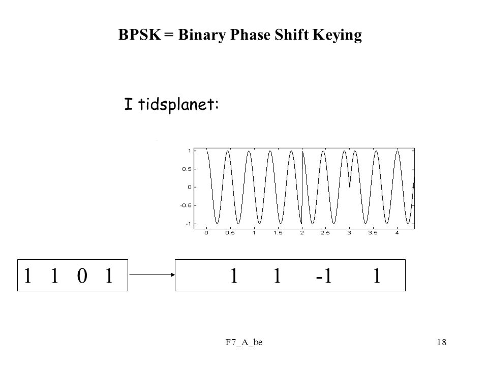 1 1 -1 1 1 1 0 1 BPSK = Binary Phase Shift Keying I tidsplanet: