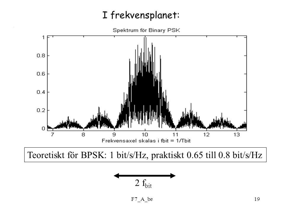 Teoretiskt för BPSK: 1 bit/s/Hz, praktiskt 0.65 till 0.8 bit/s/Hz