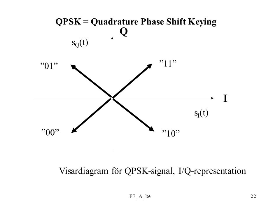 Q I QPSK = Quadrature Phase Shift Keying sQ(t) 11 01 sI(t) 00