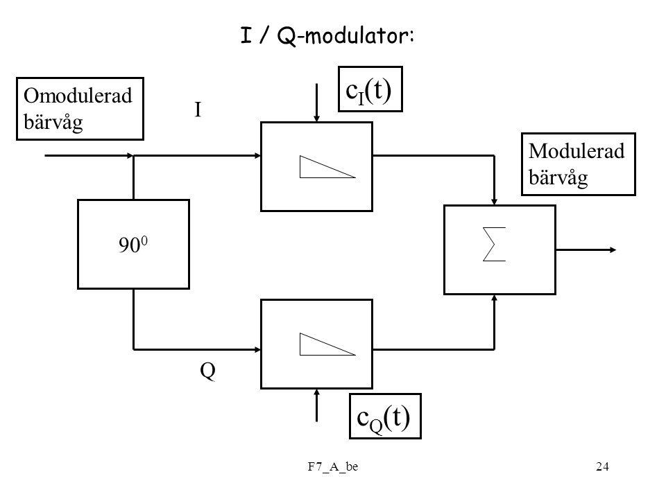 cI(t) cQ(t) I / Q-modulator: Omodulerad bärvåg I Modulerad bärvåg 900