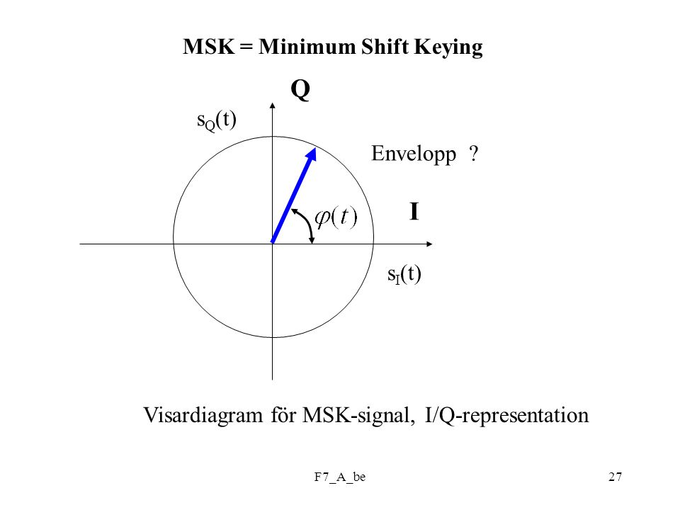 Q I MSK = Minimum Shift Keying sQ(t) Envelopp sI(t)