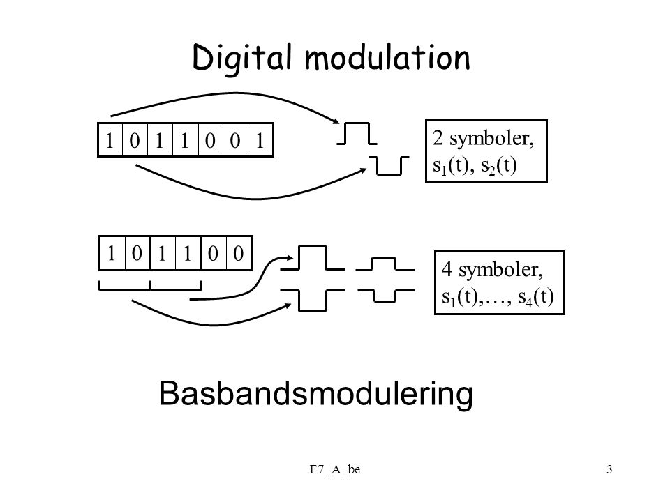 Digital modulation Basbandsmodulering 2 symboler, 1 s1(t), s2(t) 1