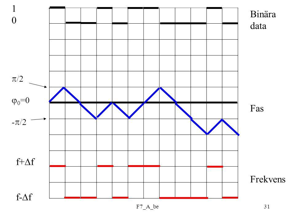 1 /2 0=0 -/2 Binära data Fas Frekvens f+f f-f F7_A_be