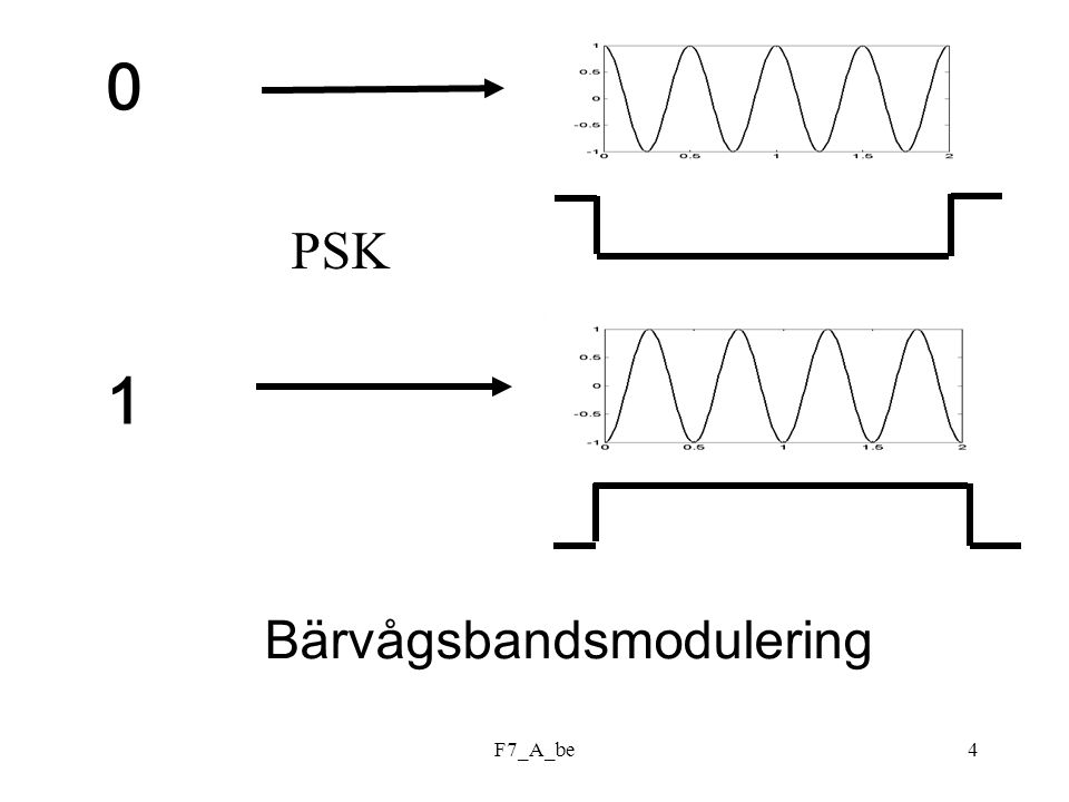 1 PSK Bärvågsbandsmodulering F7_A_be