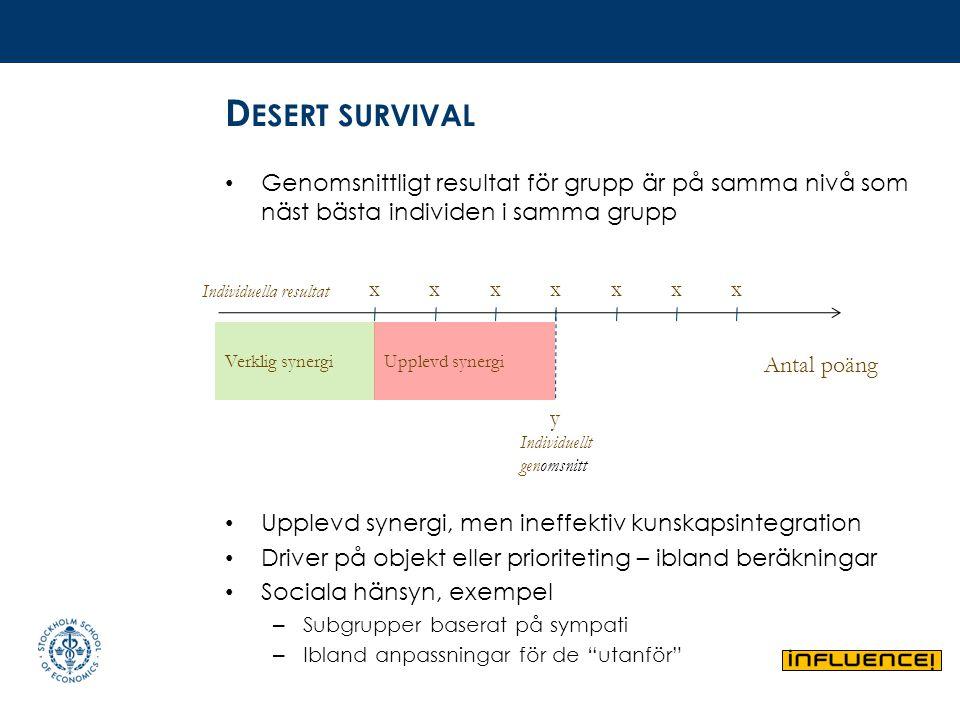 Desert survival Genomsnittligt resultat för grupp är på samma nivå som näst bästa individen i samma grupp.