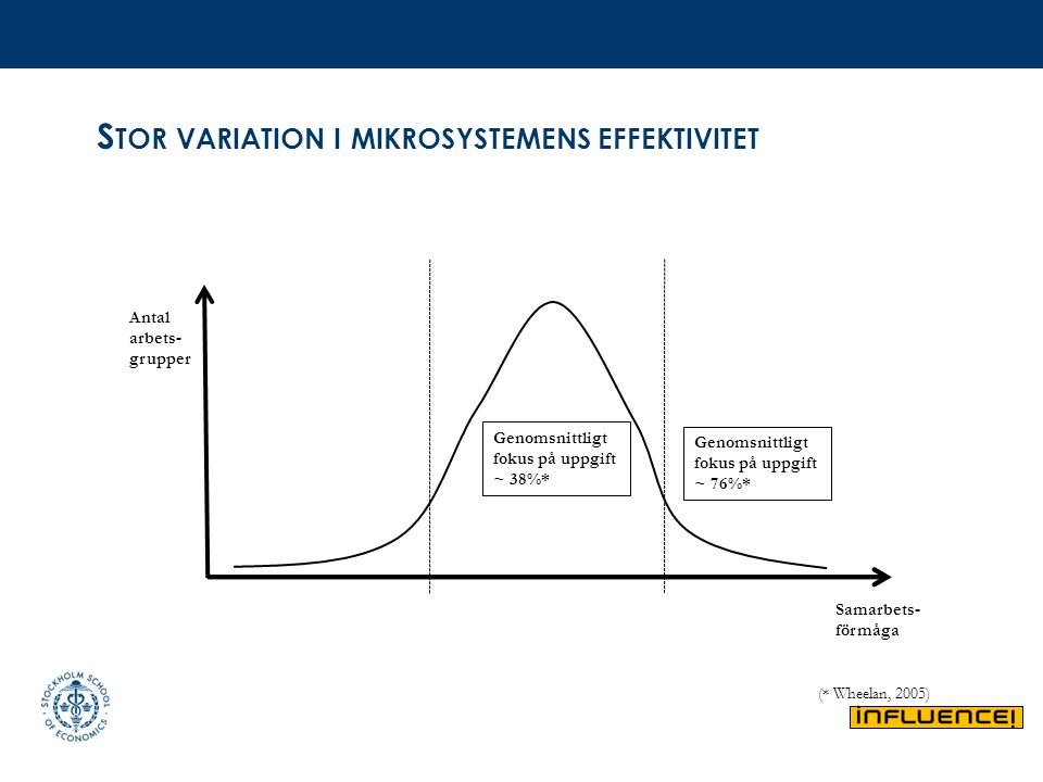 Stor variation i mikrosystemens effektivitet