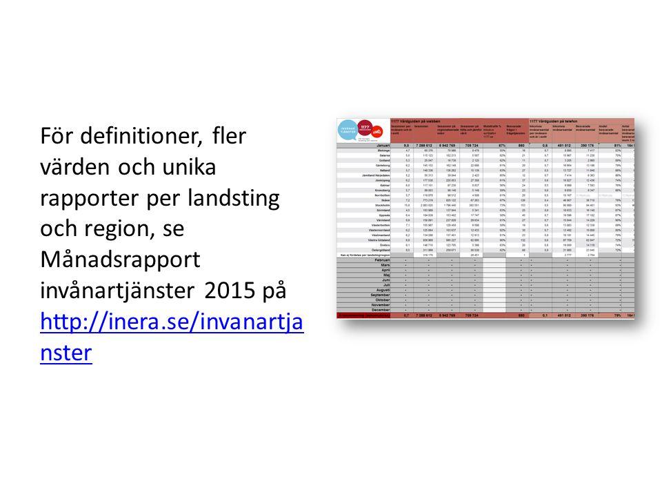 För definitioner, fler värden och unika rapporter per landsting och region, se Månadsrapport invånartjänster 2015 på http://inera.se/invanartjanster