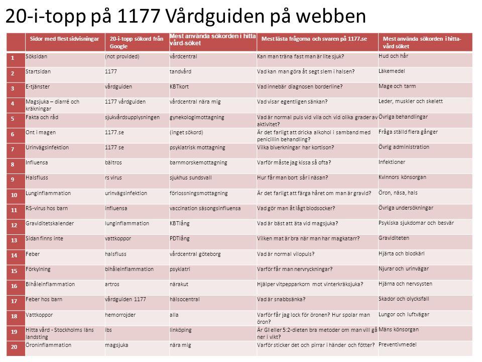 20-i-topp på 1177 Vårdguiden på webben