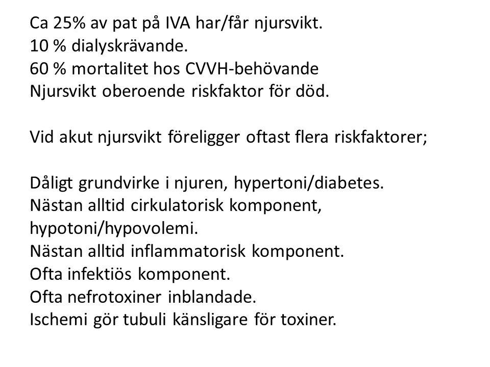 Ca 25% av pat på IVA har/får njursvikt. 10 % dialyskrävande