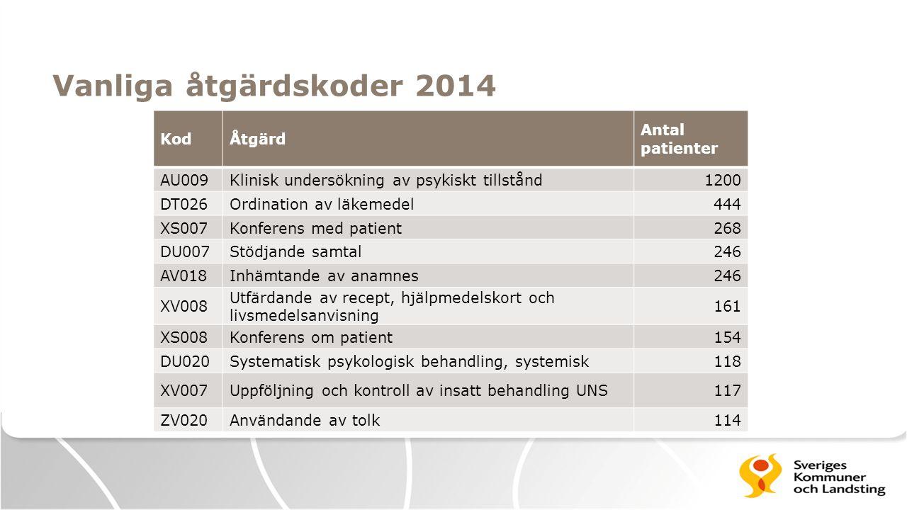 Vanliga åtgärdskoder 2014 Kod Åtgärd Antal patienter AU009