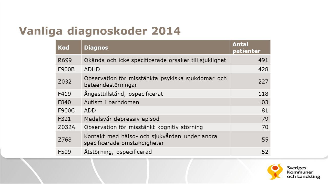 Vanliga diagnoskoder 2014 Kod Diagnos Antal patienter R699
