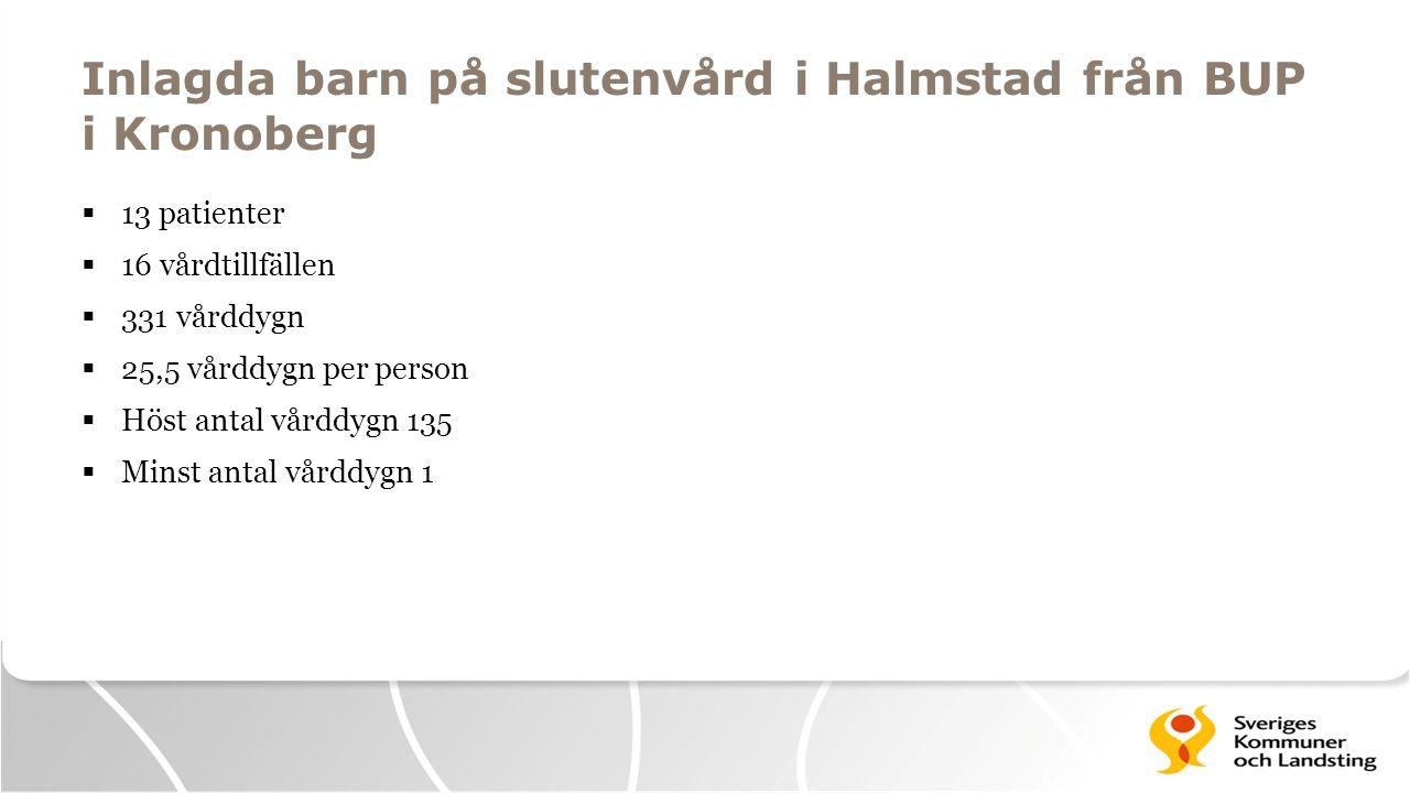 Inlagda barn på slutenvård i Halmstad från BUP i Kronoberg