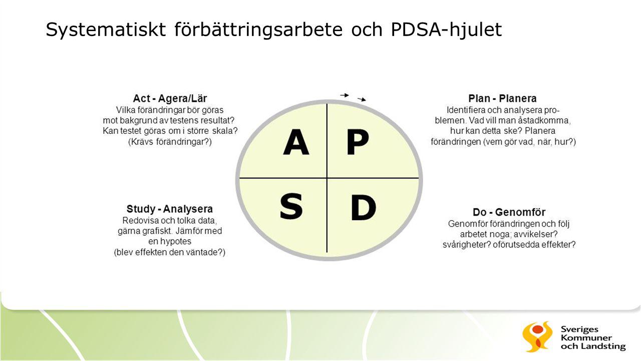 Systematiskt förbättringsarbete och PDSA-hjulet