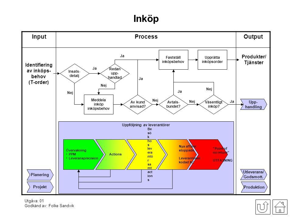 Inköp Input Process Output Produkter/ Tjänster