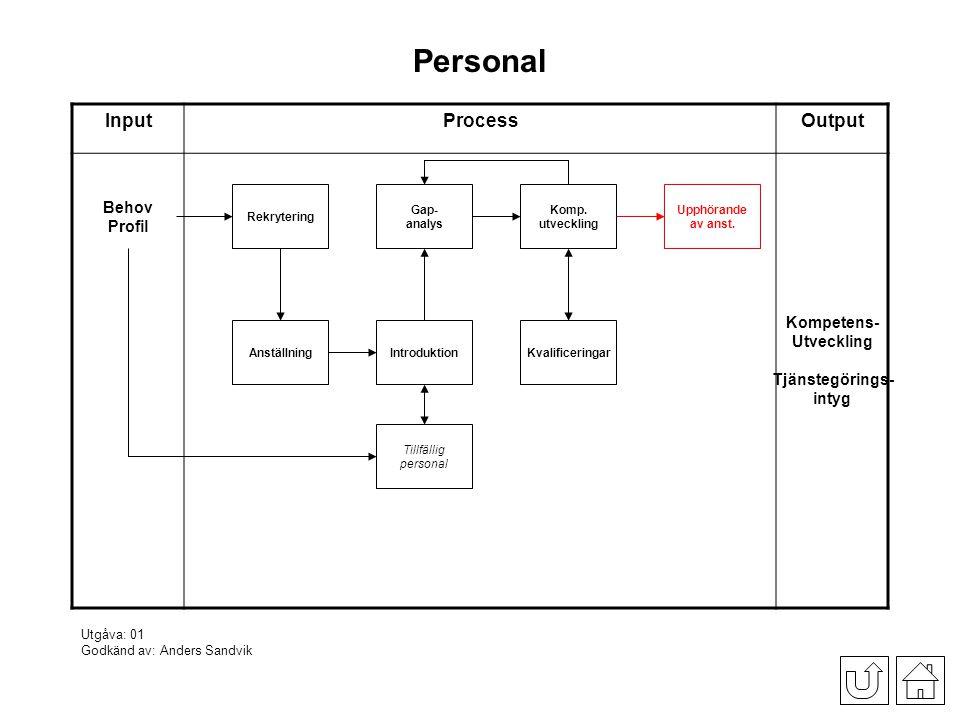 Personal Input Process Output Behov Profil Kompetens- Utveckling