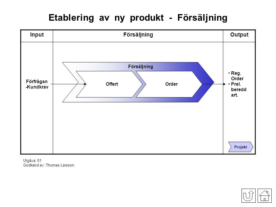 Etablering_av_ny_produkt_-_Försäljning