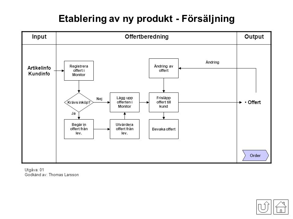 Etablering av ny produkt - Försäljning