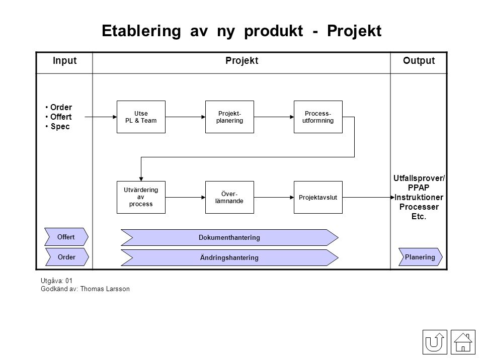Etablering_av_ny_produkt_-_Projekt