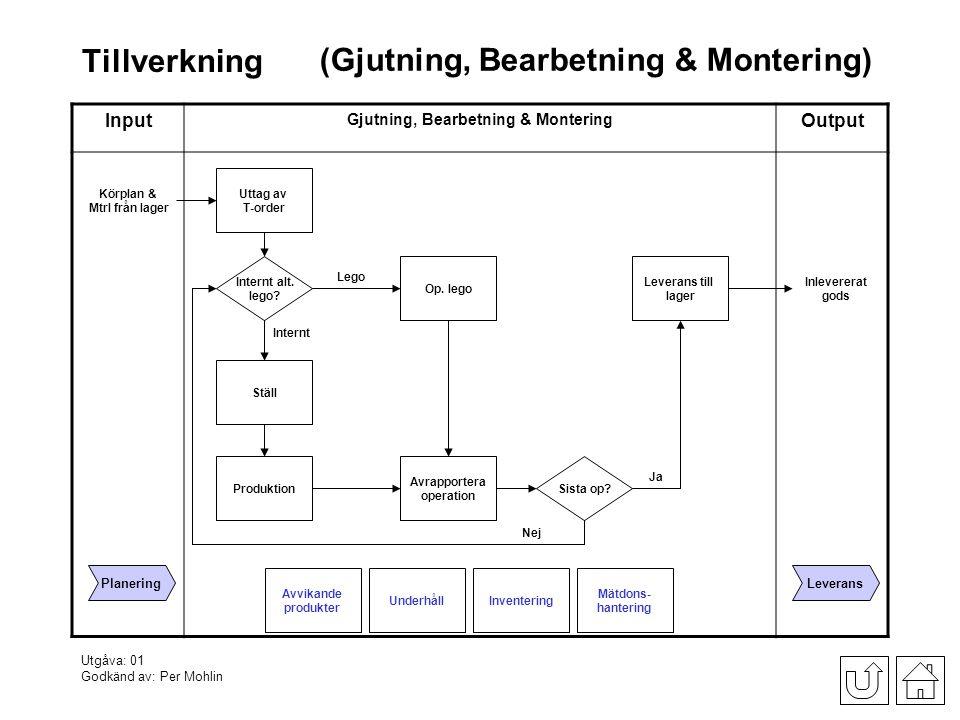 Gjutning, Bearbetning & Montering