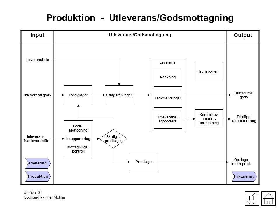 Produktion_-_Utleverans/Godsmottagning