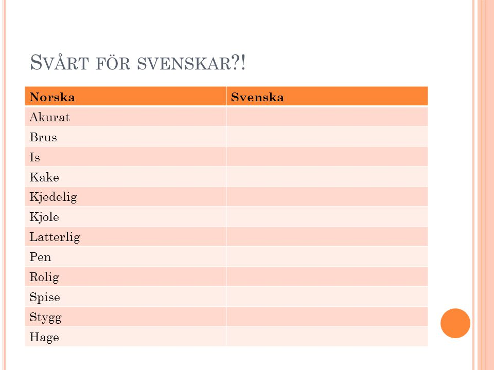 Svårt för svenskar ! Norska Svenska Akurat Brus Is Kake Kjedelig Kjole
