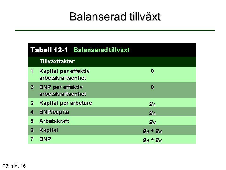 Balanserad tillväxt Tabell 12-1 Balanserad tillväxt Tillväxttakter: 1