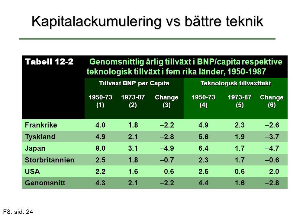 Kapitalackumulering vs bättre teknik