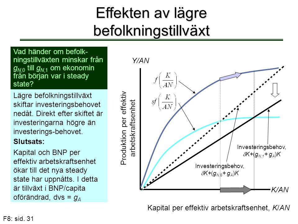 Effekten av lägre befolkningstillväxt