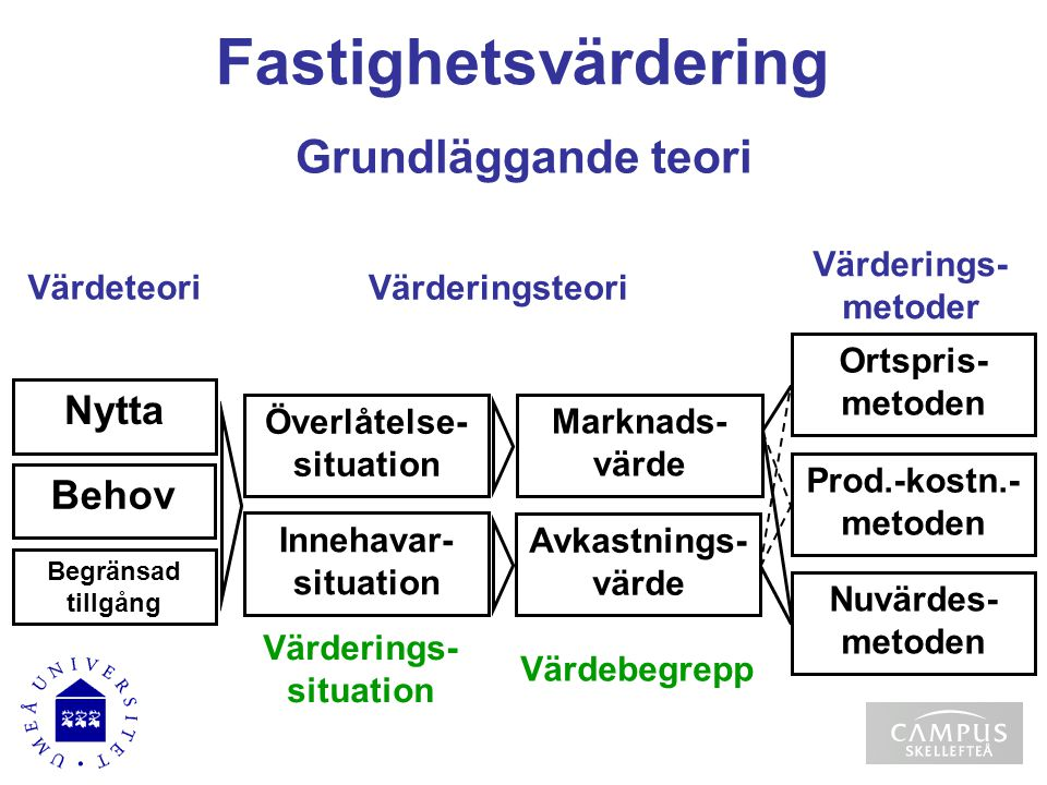 Överlåtelse-situation Värderings-situation